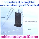 Sahli method Hemoglobin Estimation